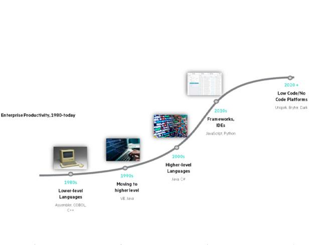 سامانه سبز رایان | samaneh sabz | آینده ای بدون کد