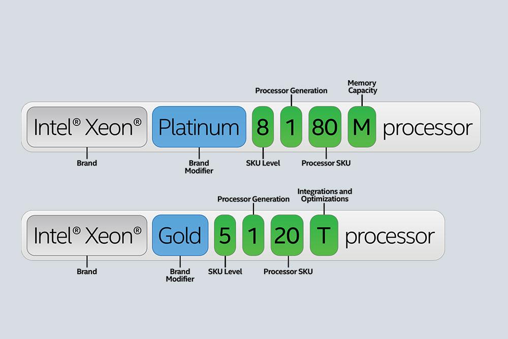 رمزگشایی آخرین نسل پردازنده های Intel