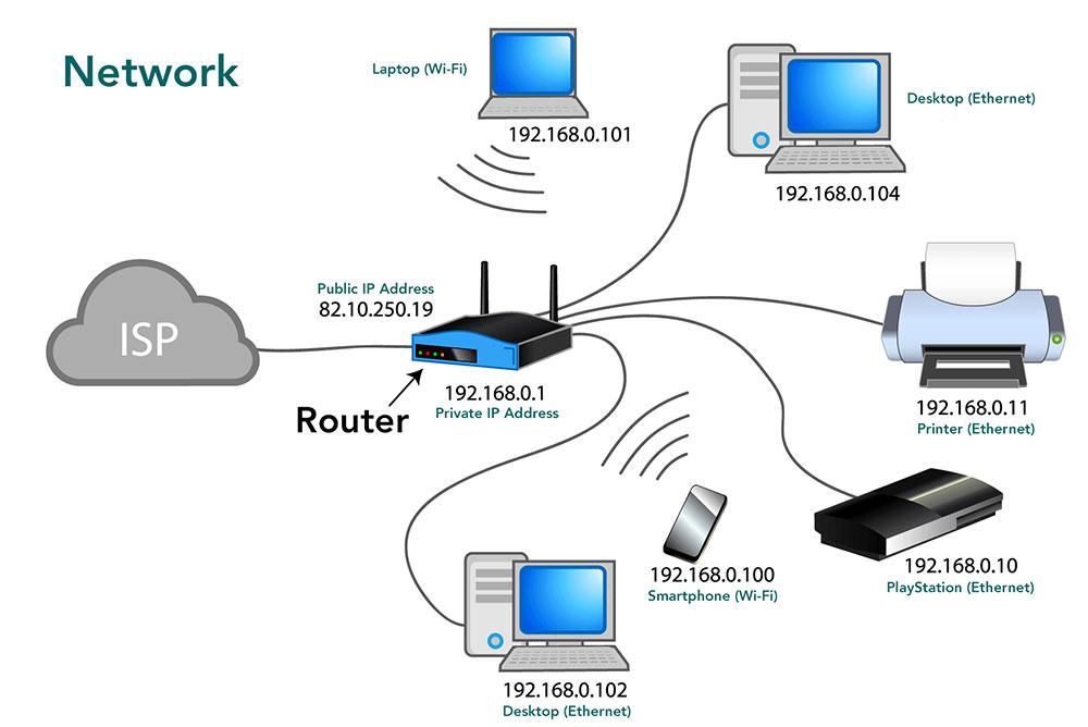 اصطلاحات شبکه