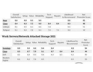 مقایسه روترها و سروهای برتر 2021